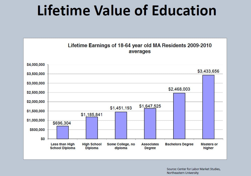 Lifetime earnings with degree